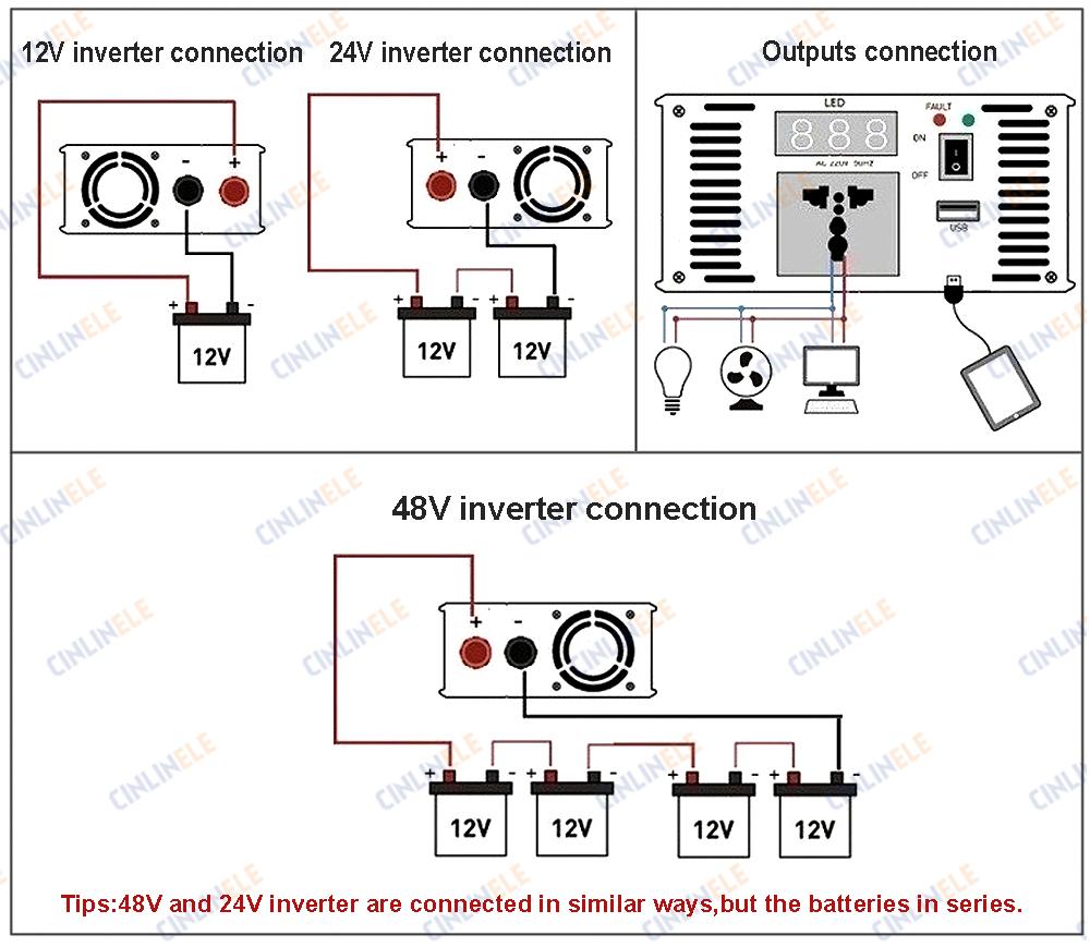 Smart Series Pure Sine Wave Inverter 1000w Clp1000a 122 Dc 12v To Ac Tags Schematic Jammer Slot Machine Emp Generator 34017092mm