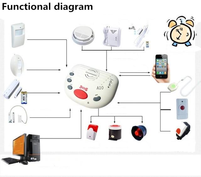 Free shipping GSM Elder Alarm,GSM senior Guardian,GSM Medical Alarm system (A10)(China (Mainland))