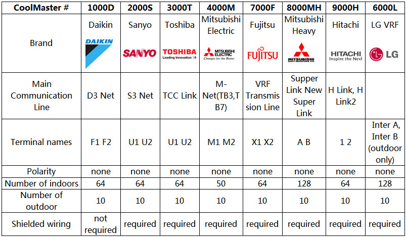 Toshiba Air Conditioner Wiring Diagram : Toshiba vrf error code wiring diagrams repair scheme
