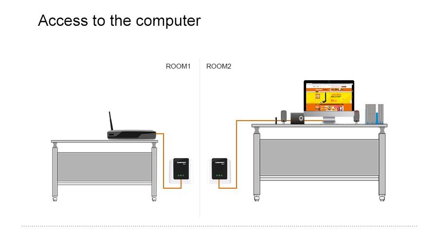 Сетевая карта PLC Powerline homeplug av COMFAST cf/wp500m 500Mbps PLC homeplug av /Powerline