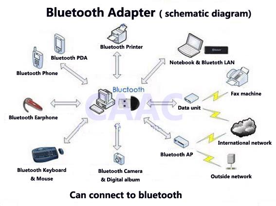 buy ecu usb bluetooth adapter elm327 obd2. Black Bedroom Furniture Sets. Home Design Ideas