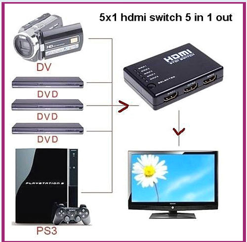 5x1 5-Port HDMI Switch Switcher with IR Remote and AC Adapter Supports 3D(China (Mainland))