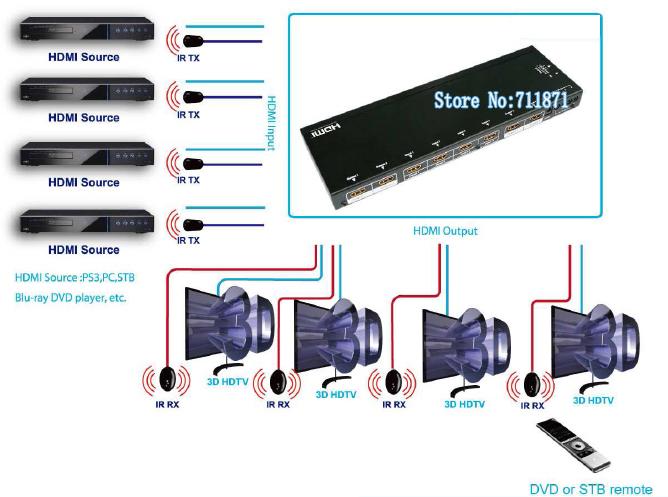 Four input Four Output 3D HDMI Matrix 4 Input 4 Output 4X4 HDMI Switcher Splitter Four Output 3D HDMI Router 4X4 HDMI HUB(China (Mainland))