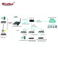 Codificador H.264 HDMI Inalámbrico Soporta UDP, HTTP, RTSP y protocolo RTMP, CBR/VBR/ABR tasa de control, Codificador IPTV wifi