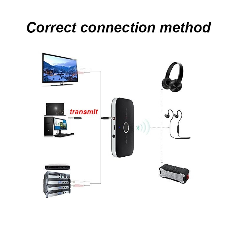 Bluetooth wireless audio transmitter receiver TV computer 3.5mm AUX HiFi Car speakers headphones nondestructive stereo adapter
