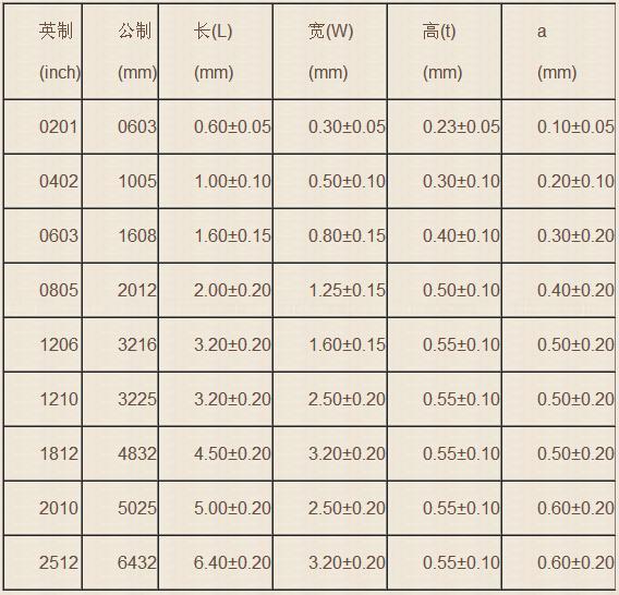 С1-4 резистор 5 вт, 5%, 82 Ом | резисторы постоянные