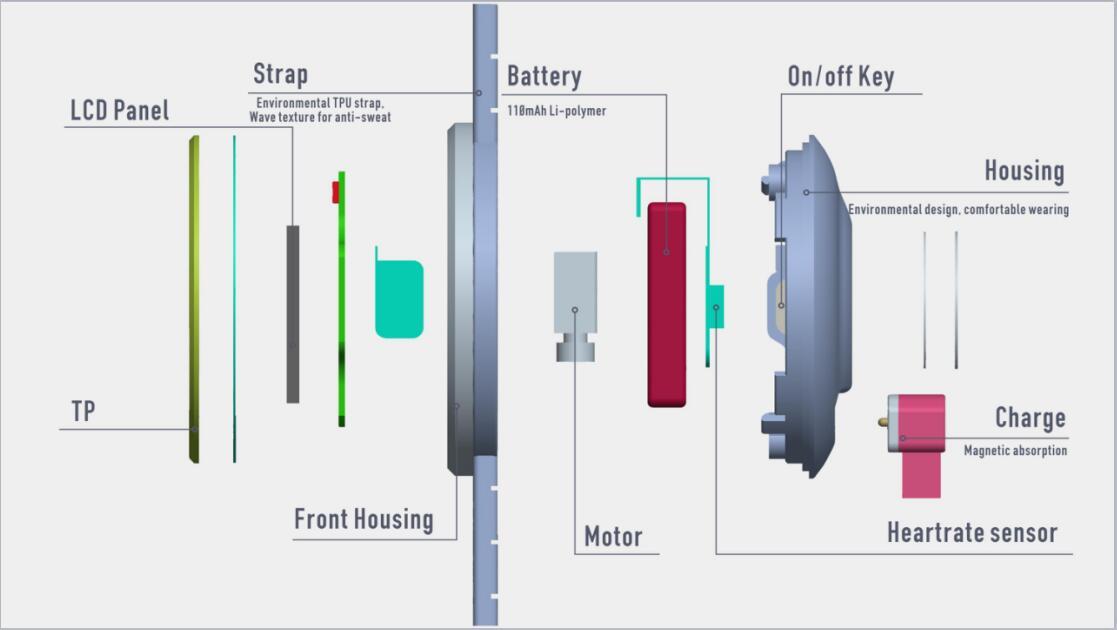 ถูก บลูทูธสมาร์ทดูกีฬาสร้อยข้อมือHeart Rate MonitorโทรSMSเตือนIP67กันน้ำPedometerสำหรับA Ndroid iOS S Mart W Atch