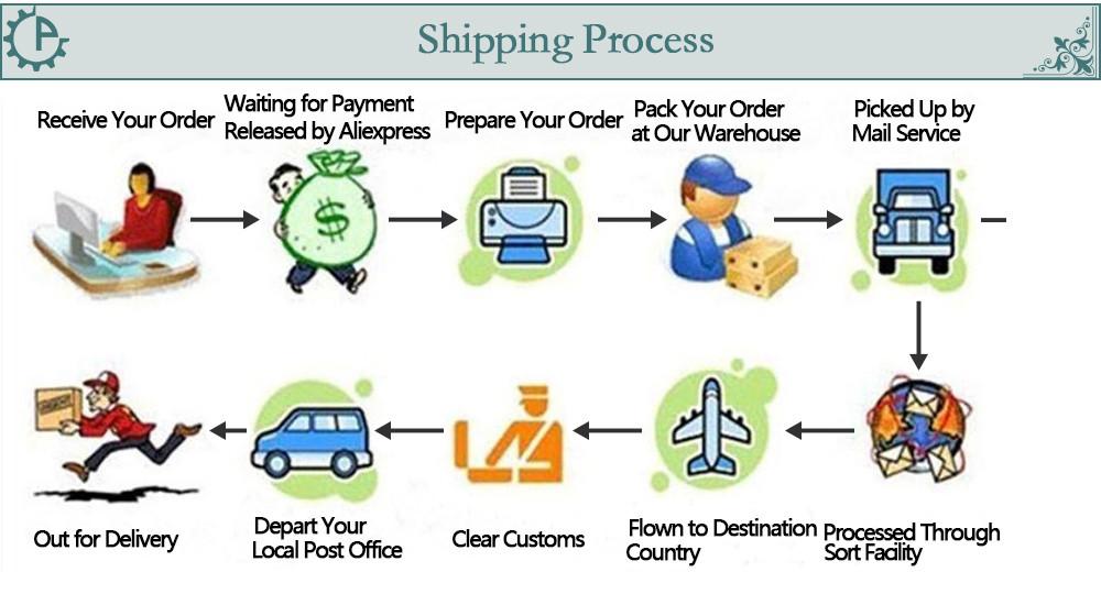 3-Shipping Process
