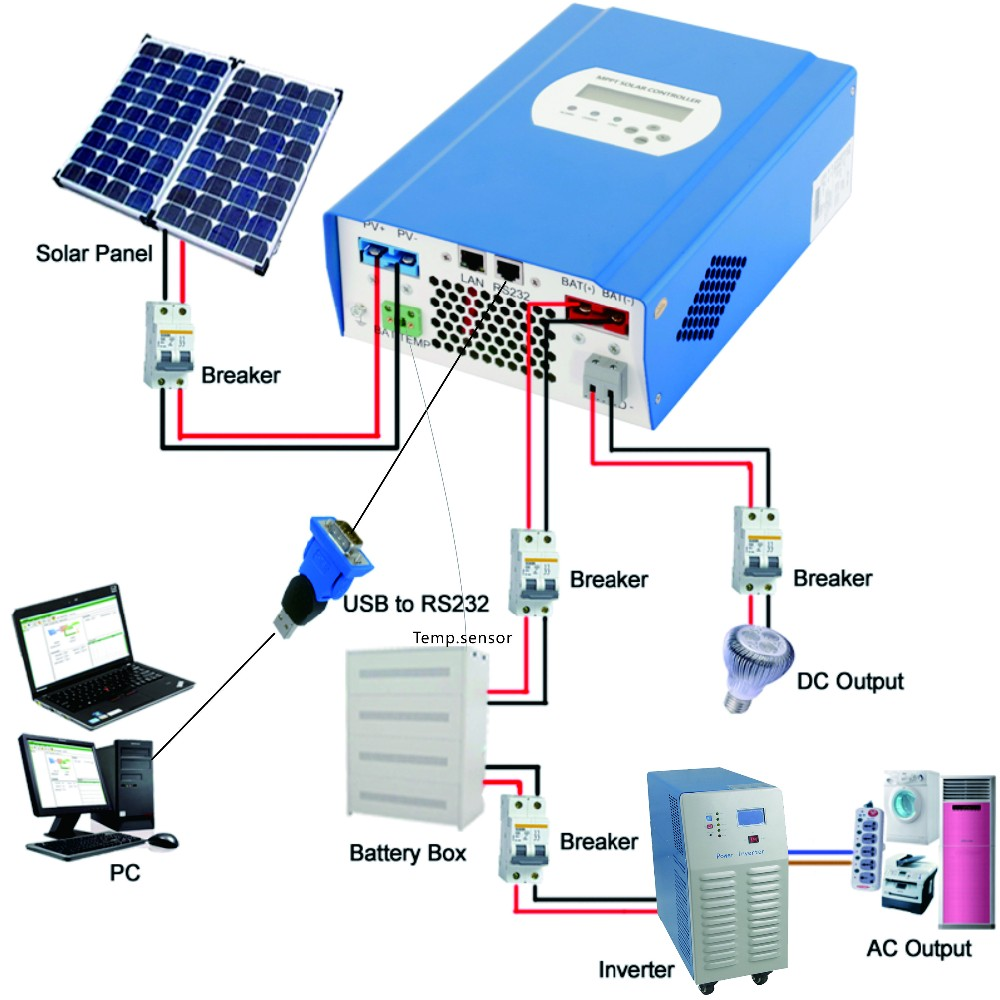 Fast shipping Pure sine wave solar off grid inverter 5000W 5KW DC24V 48V to AC220V 50HZ 110V 60HZ DC to AC inverter charger UPS(China (Mainland))