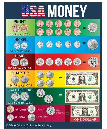 USA Money Chart by School Smarts educational Poster Wall Sticker (50cmX75cm)free shipping(China (Mainland))