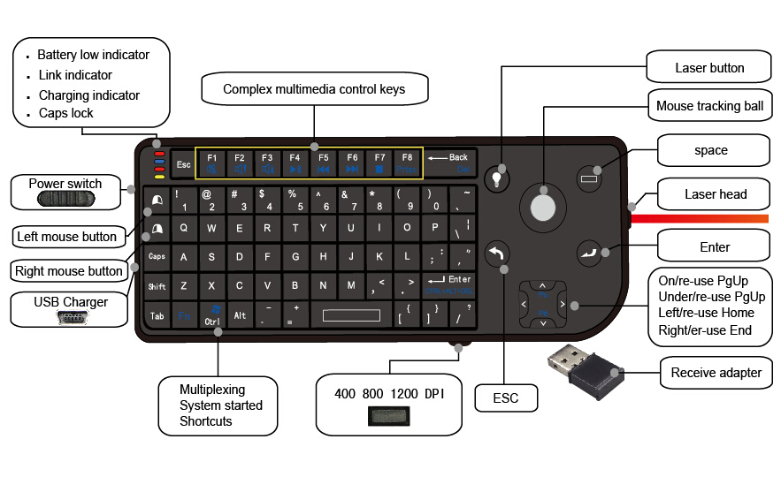 2.4G wireless trackball keyboard for IPTV , projector, STB , DVR ,HYH-G17(China (Mainland))