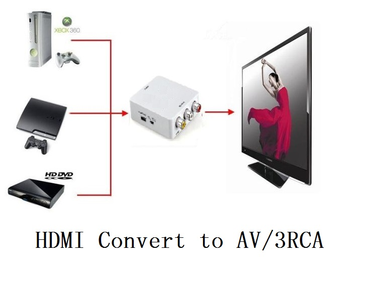 HDMI input Digital to Output AV RCA Analog Audio Video Composite CVBS Converter(China (Mainland))