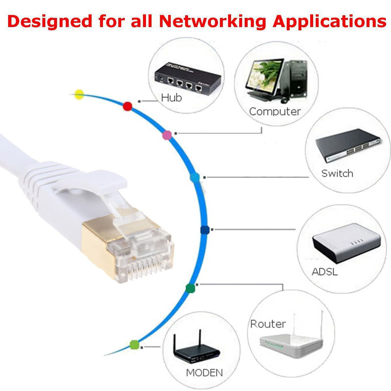 Brand New High Speed CAT7 RG45 10Gbps 600Mhz Ethernet Cable Modem Router LAN Network Internet Lan 2M/3M/5M(China (Mainland))