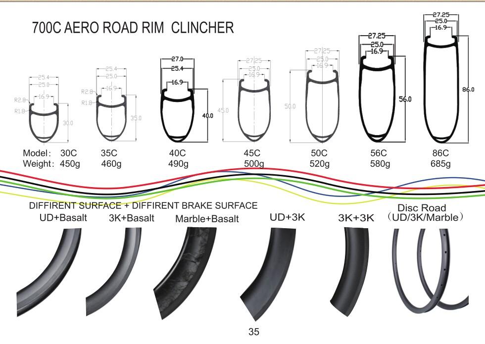 Clincher Aero Rim