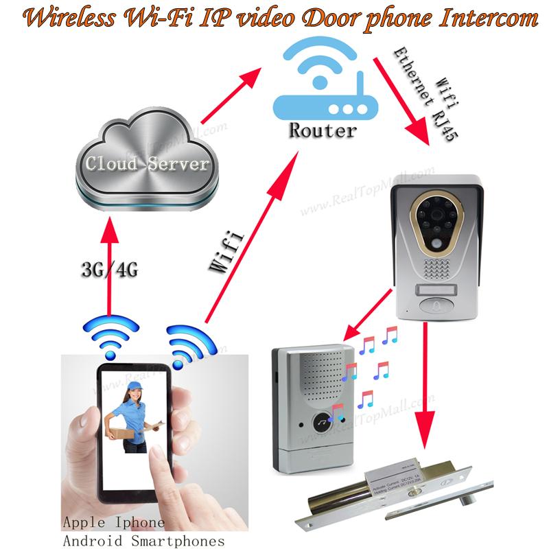 WIFI/IP video door phone/doorbell/video intercom,remote unlock door lock with motion detection,taking photo/video ,waterproof(China (Mainland))