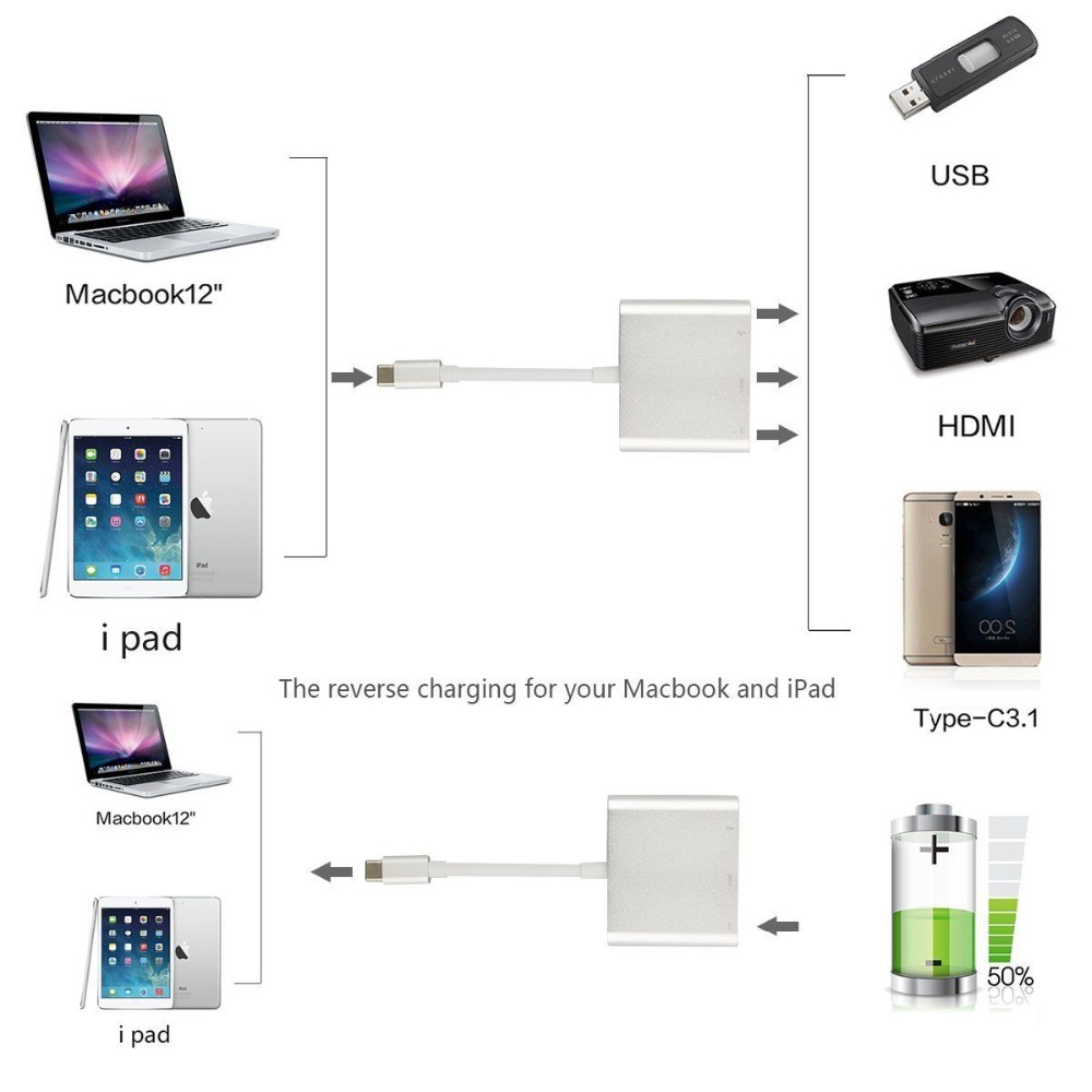 3in1 USB 3.1 Type C to HDMI Digital AV & USB 3.0 USB OTG & USB-C Female Charger Adapter