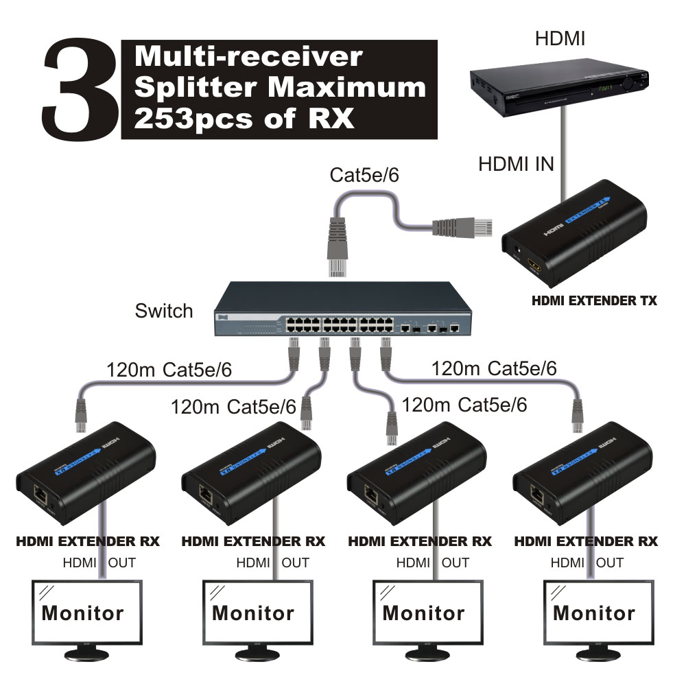 HDMI Extender Receiver(Rx) over TCP IP cat5 cat5e cat6 RJ45 HDMI receiver ethernet 1080P ,HDMI Splitter(China (Mainland))