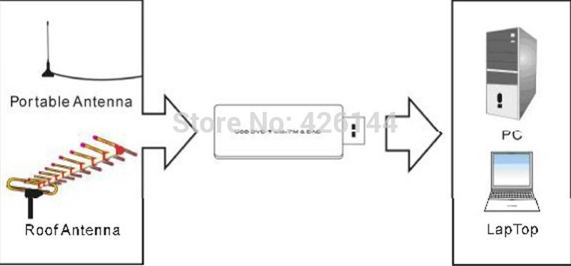 2015 Chromecast Offer Freeshipping Genuine Ezcap Eztv668 Usb Dvb-t Hdtv Tuner Stick With Fm Dvb/dvb+ Radios + Remote Control