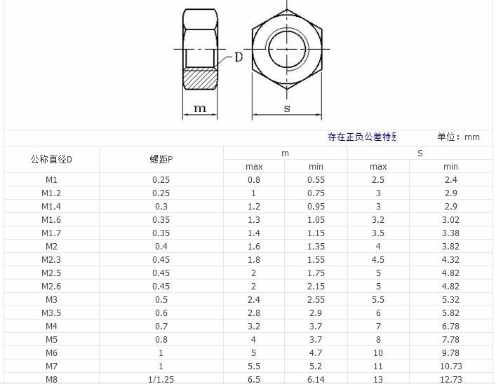 High Quality M3 M4 M5 M6 M8 M10 M12 M16 Left hand thread