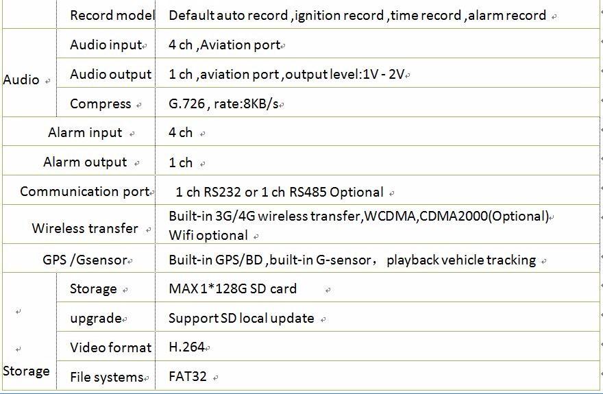 4 Мобильный видеорегистратор CH канальный SD Автомобильный для автомобиля х 13