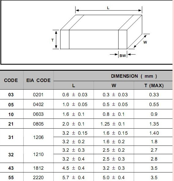 Sale 7548741 Small Smt Assembly Line Surface Mount Technology Machine T60w Reflow Oven together with Surface Mount technology likewise Resistor Types Resistors Fixed Variable Linear Non Linear likewise Wetsuit Size Chart further Product29. on smd package size chart