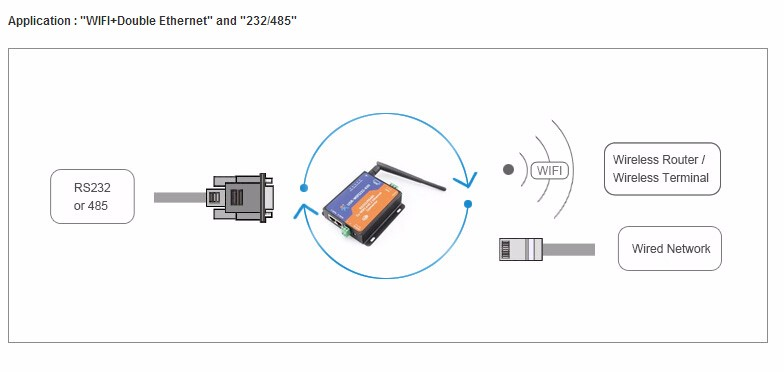 2019 wholesale serial rs232   rs485 to wifi server with 2 channel rj45 for bidirectional