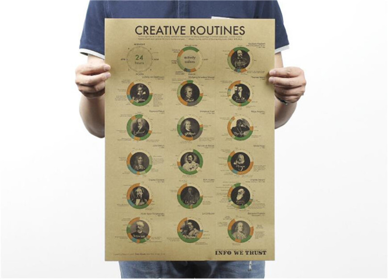 Vintage Classic Creative Routines A Day of Giant Poster Cafe Bar Painting Home Decor Retro Kraft Paper Wall Sticker 51x35cm(China (Mainland))