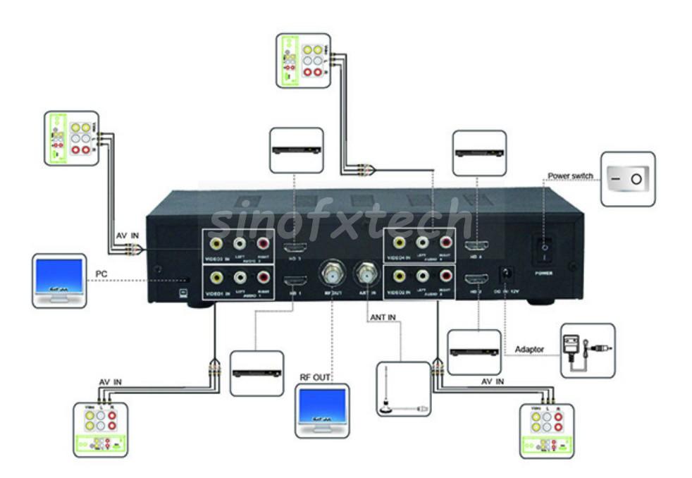SATLINK WS7990 DVBT MODULATOR