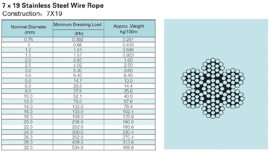 100M 304 stainless steel wire rope 7X19 Structure 4.0 MM diameter ...