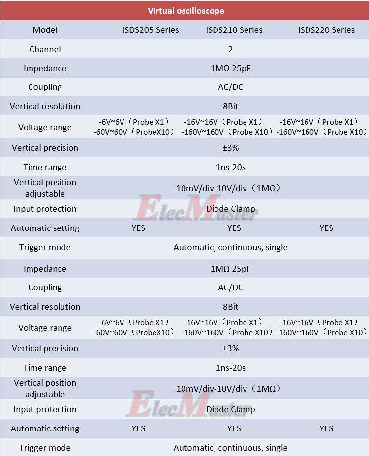 Купить ISDS205A Виртуальный ПК USB осциллограф, 2CH 20 МГц 48MSa/с БПФ анализатор, Регистратор данных