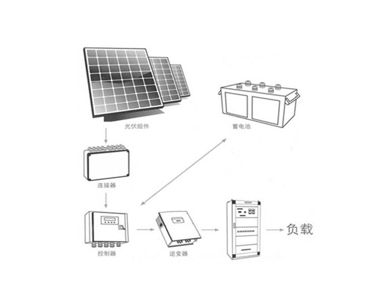 20KW Solar Energy System Placas Solar 5000W PWM 96V/100A Controller UPS 96V 5000w Inverter 12V/200AH Battery SFPS1331A(China (Mainland))