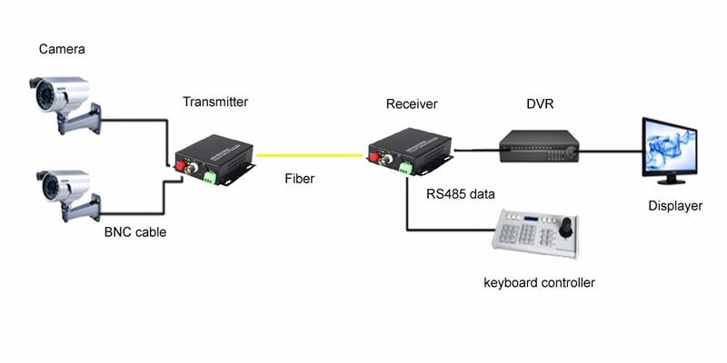 2018 1 ch video fiber optical media converters 1 bnc