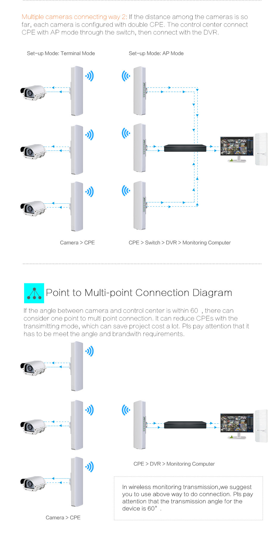 2019 2.4G & 5G Comfast Outdoor CPE Bridge 150Mbps