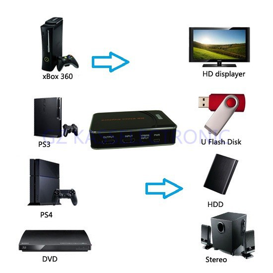 Free shipping factory price for Xbox 360, game box,convert HDMI/Composite Video to HDMI HD TV Video Capture Card(China (Mainland))