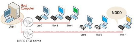 pc station multiuser access terminal set NC300 PCI card with 3 terminal box