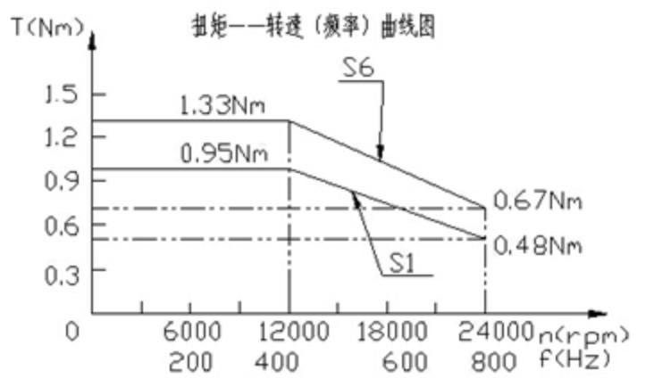 Купить 1.2kw ER20 водяное охлаждение постоянной мощности мотор шпинделя для металла 80 мм