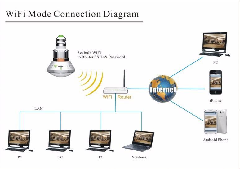 зеркальная лампа wifi/ap hd720p p2p IP-камера с 5w привело белый свет вывода & 8pcs беспроводной сигнализации датчик связи свободный корабль