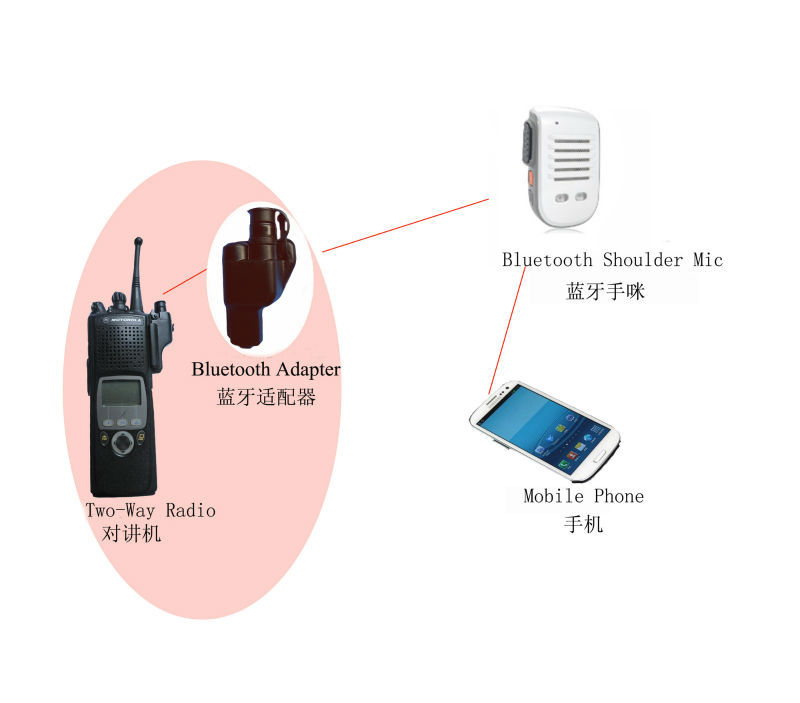 zello apps bluetooth push to talk microphone for adroid mobile and walkie talkie apps(China (Mainland))