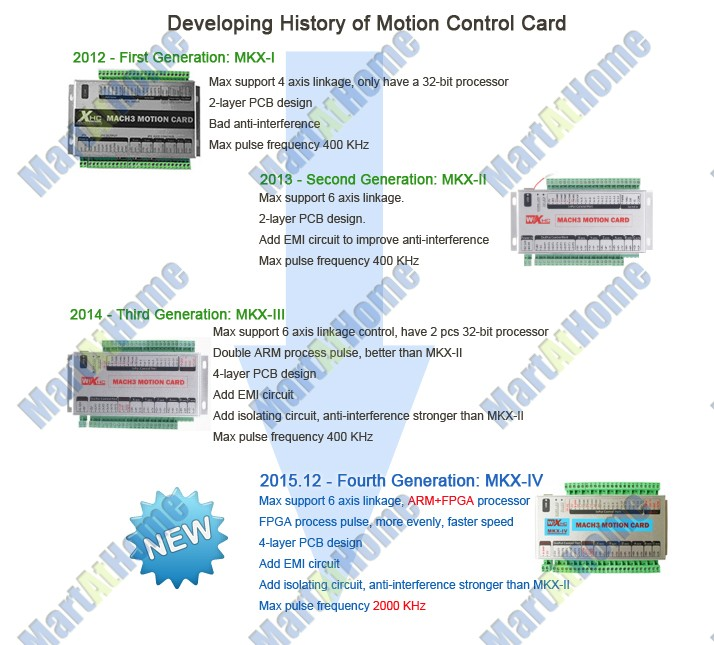Upgrade Mach3 Usb 6 Axis Cnc Motion Control Card Breakout Board 2mhz 2000 Khz Arm Fpga Sm641