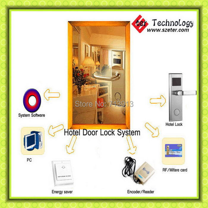 Digital electric RF hotel key card lock system (1pc lock,1pc encoder ,5pcs cards,1pc switch, software)(China (Mainland))