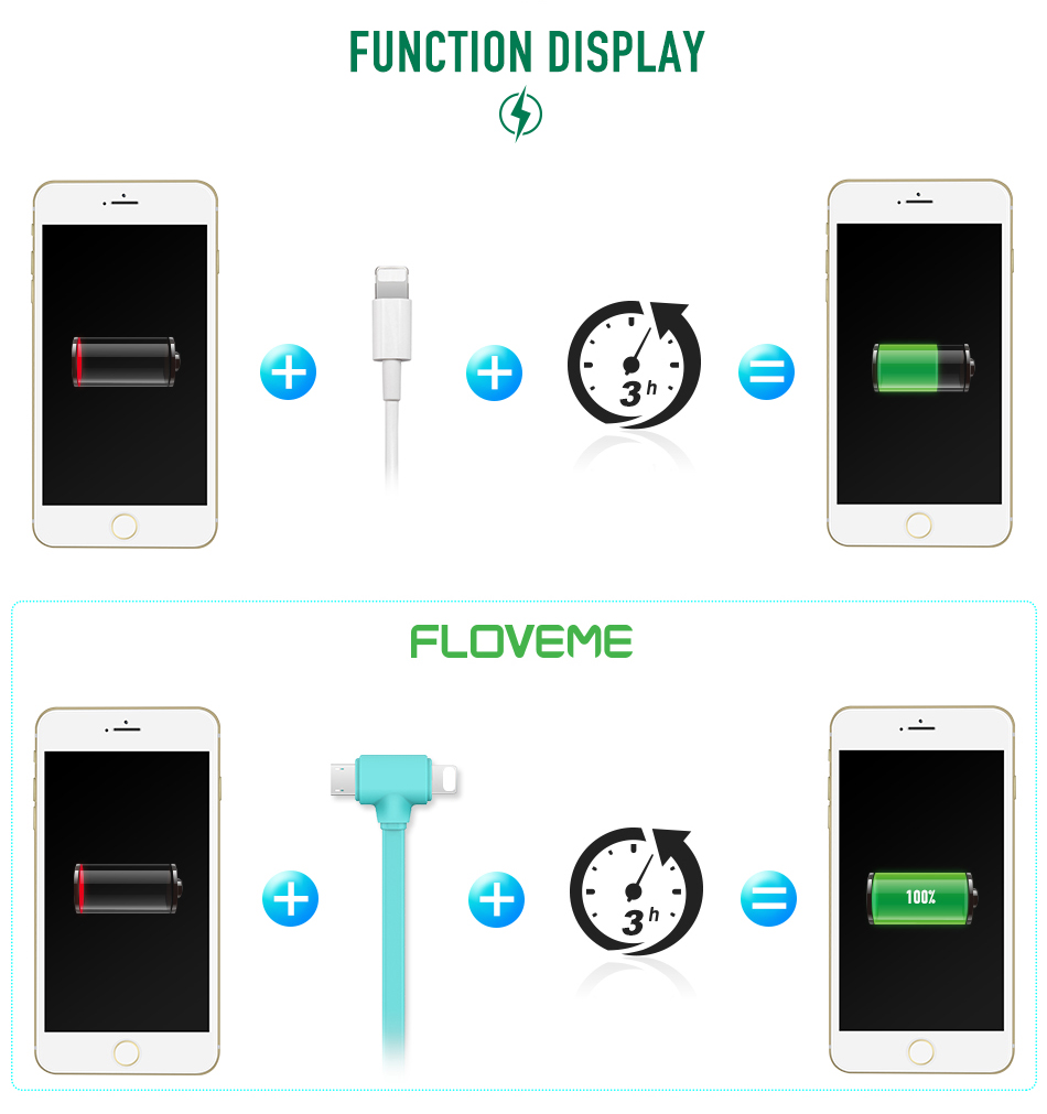FLOVEME USB Cable for iPhone 6 6s 7 Plus 8 X 5 Cabo USB Phone Charger Data Sync Cable For Samsung Grand Prime Xiaomi Accessories