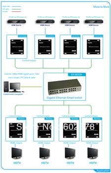 HDMI smart matrix switcher over cat6 cable