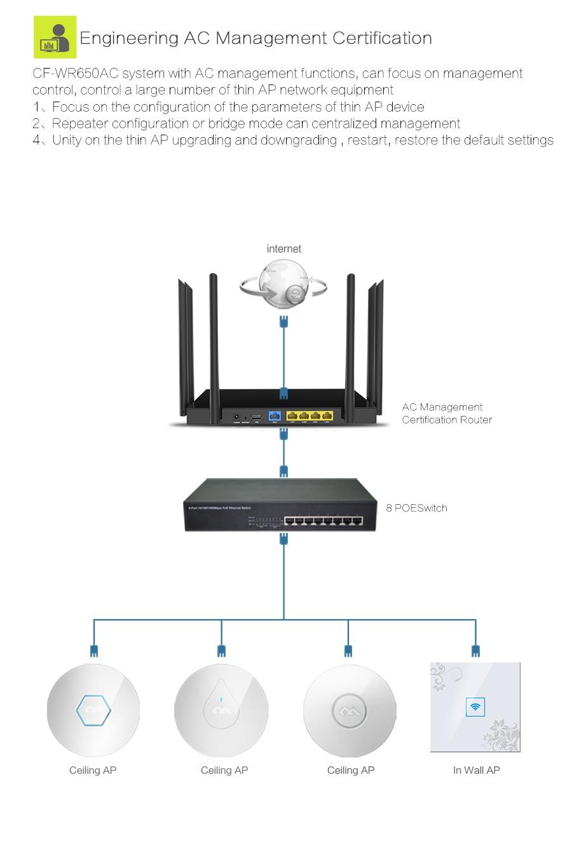 Comfast cf wr650ac wifi repeater extender repetidor de - Repetidor de wifi ...