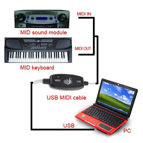 High quality MIDI USB IN-OUT Interface Cable Cord Line Converter PC to Music Keyboard Adapter(China (Mainland))