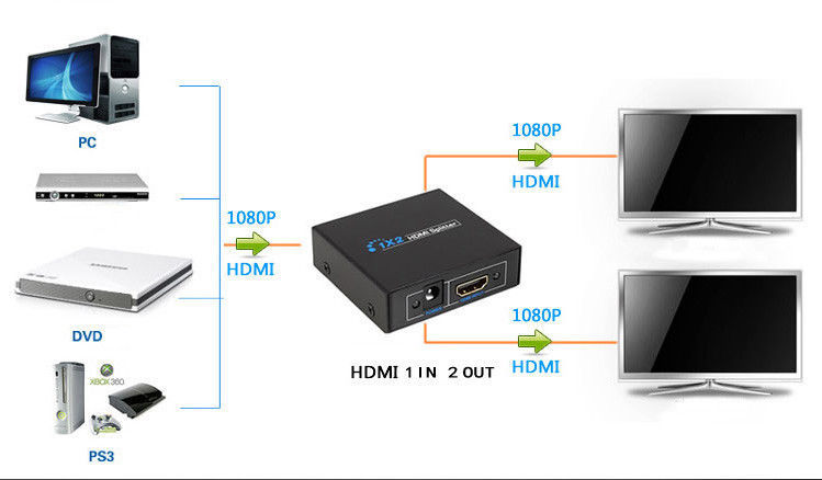 HDMI 1.3 1x2 1 to 2 1080P 3D Splitter Amplifier 1 in 2 out for Dual Dispaly(China (Mainland))