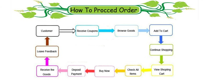 how to proceed an order
