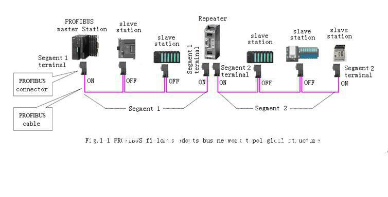 profibus dp connection diagram images 23236059 acuvim ii series profibus connector wiring diagram profinet industrial ethernet for